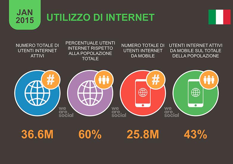 Utilizzo di internet in Italia nel 2014
